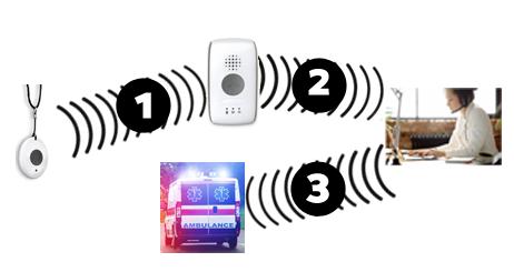Press the MobileHelp pendant button to activate the mobile device. The device calls for help.